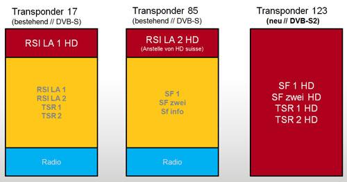 La SSR SRG lançera ses 6 chaînes HD le 28.02.2012 Srg_ssr_transponderbelegung